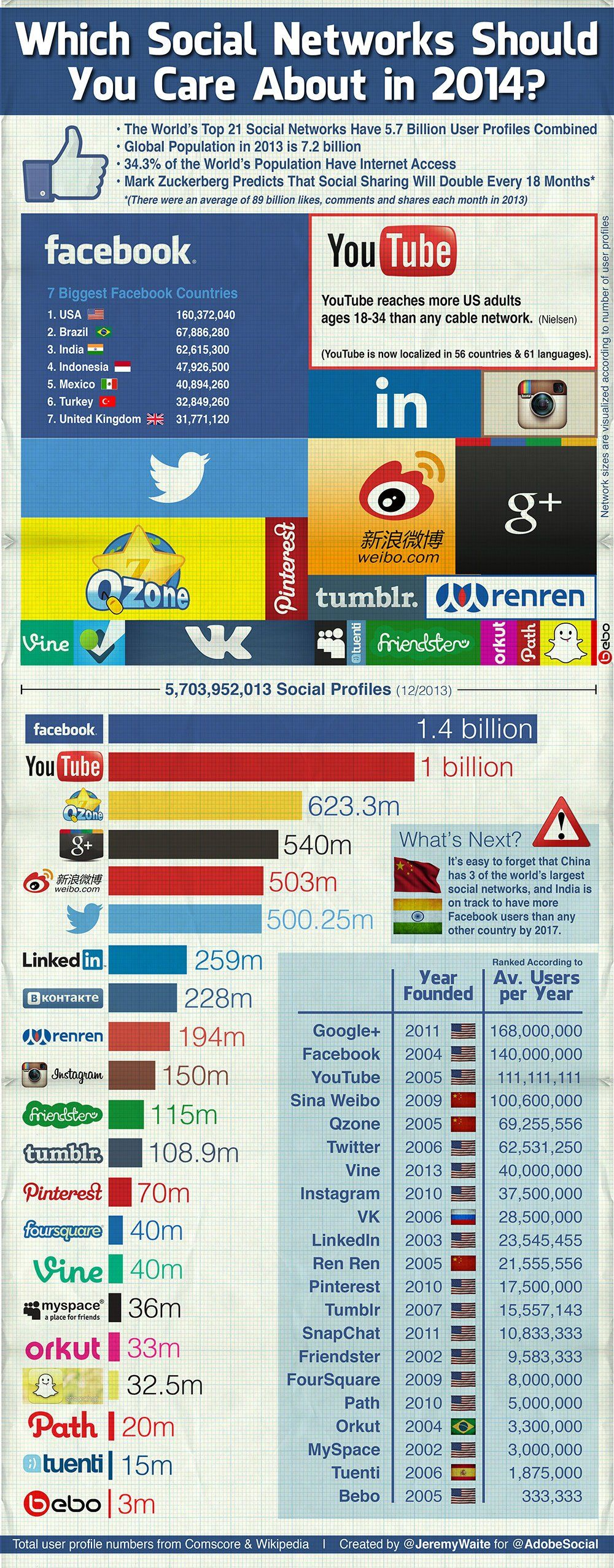 Social Networks Should You Use in 2014